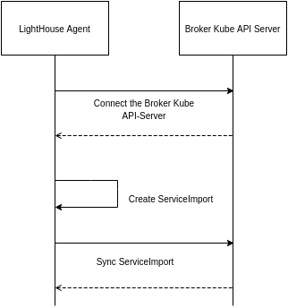 Lighthouse Agent WorkFlow